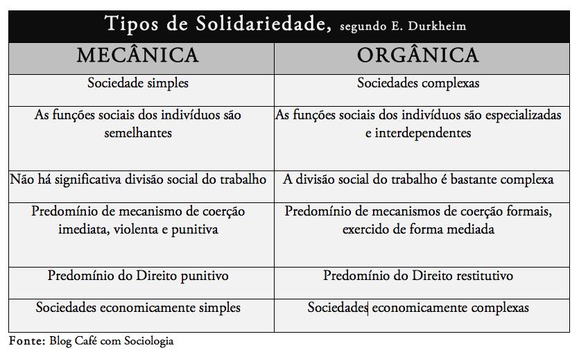 Solidariedade orgânica e Mecânica, Durkheim, Teoria sociológica, aula