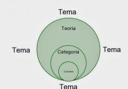 Diálogos com a filosofia: conhecendo a importância dos temas, categorias, conceitos e teorias