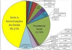Dica de Filme: A dívida pública brasileira – soberania na corda bamba