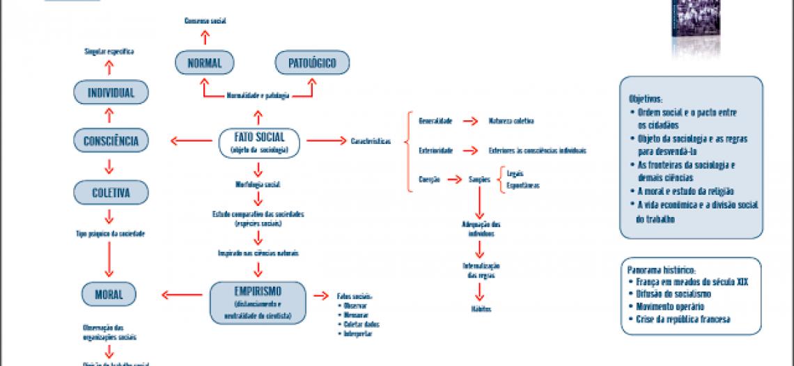 Mapas Conceituais de cada um dos capítulos de livros didáticos de Sociologia e Filosofia