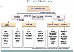 Entenda o que é Estado na visão da sociologia
