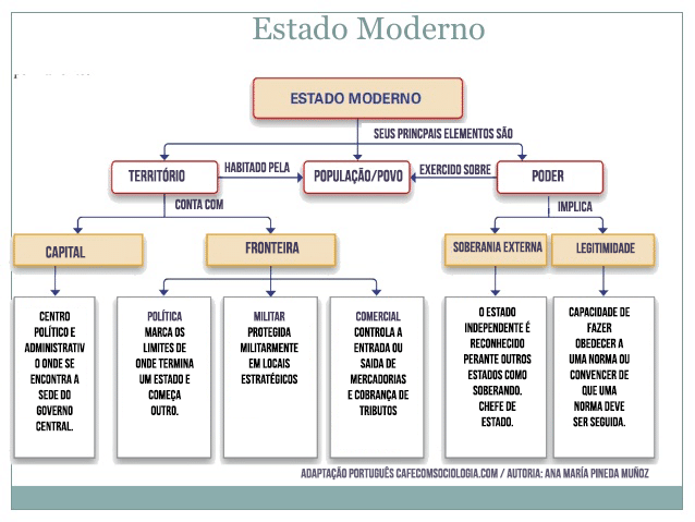 Estado moderno caracteristicas