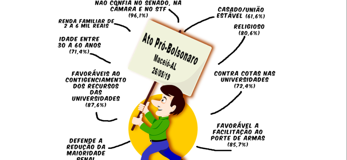 Perfil e motivação dos manifestantes pró-Bolsonaro