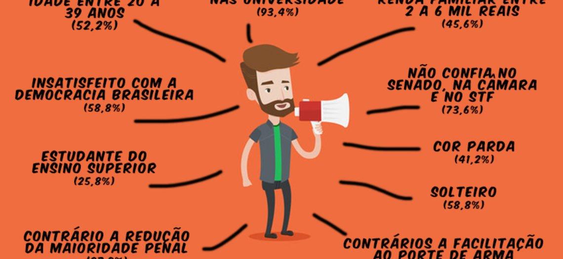 Perfil e motivação dos manifestantes defensores da educação pública – M30