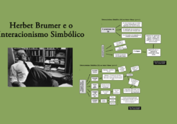 Esquema síntese do interacionismo simbólico de Herbet Blumer