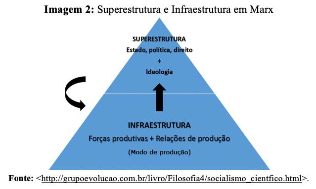 marx superestrutura e infraestrutura