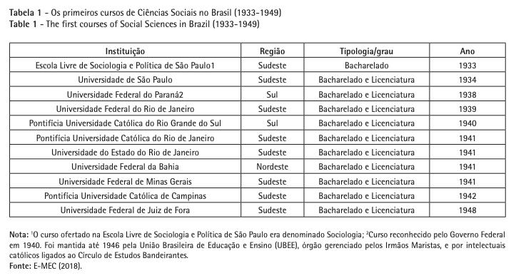 História das Ciências Sociais