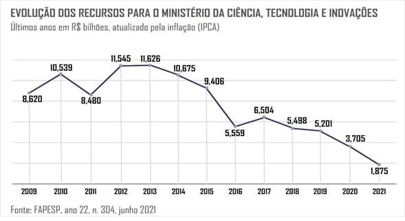 gráfico redução recursos ciência no Brasil